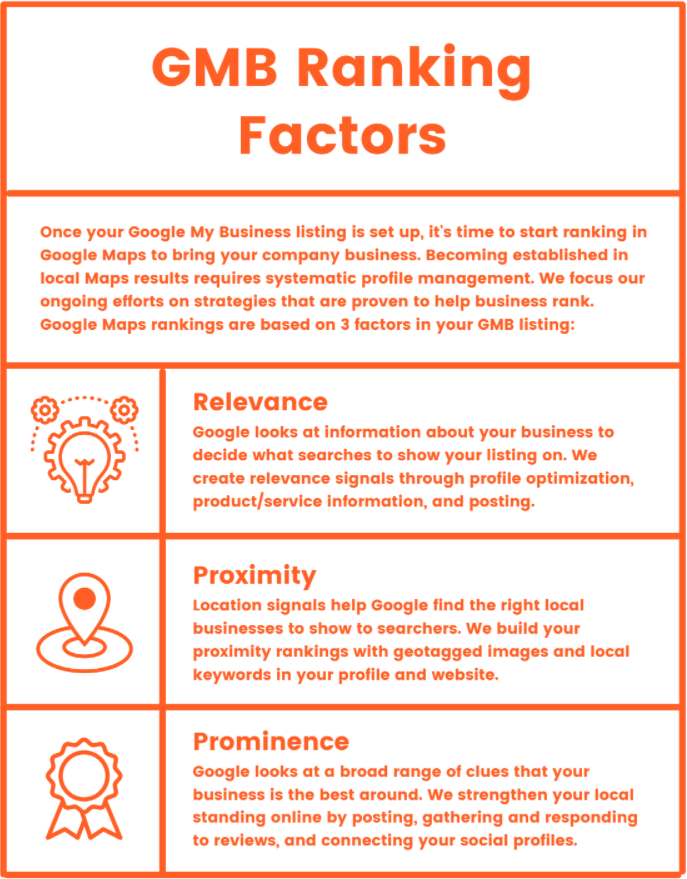 Google My Business Ranking Factors Infographic- Relevance, Proximity, Prominence